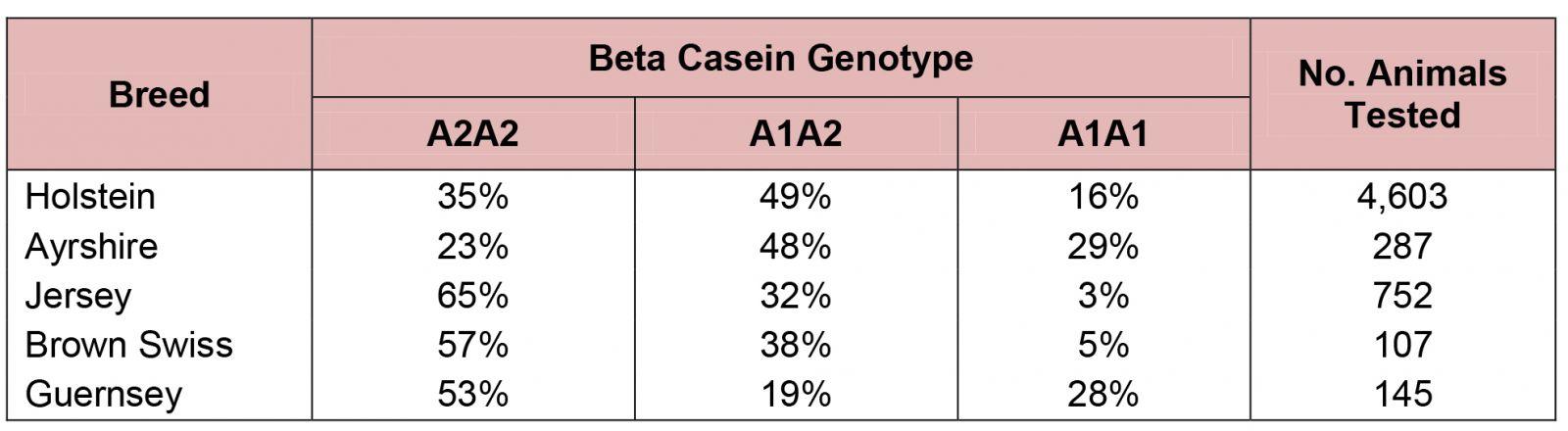 Canadian Dairy Network - Beta Casein, A2 Milk and Genetics